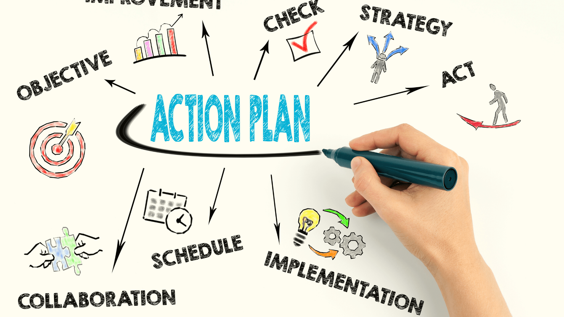 4 Steps to Make Effective Action Plans